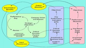 Seeing the Big Picture Process Diagram