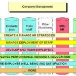 abm-hr-core-process-view