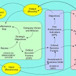 Strategic thinking - The big picture